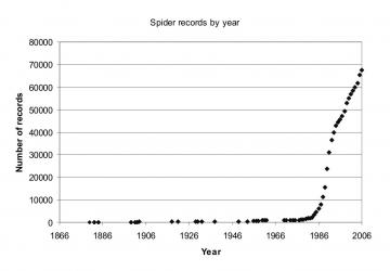 spider records by year Copyright: Peter Harvey