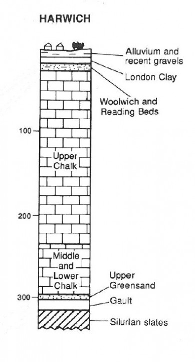 Geological succession in the Harwich borehole (scale in metres). Copyright: Gerald Lucy